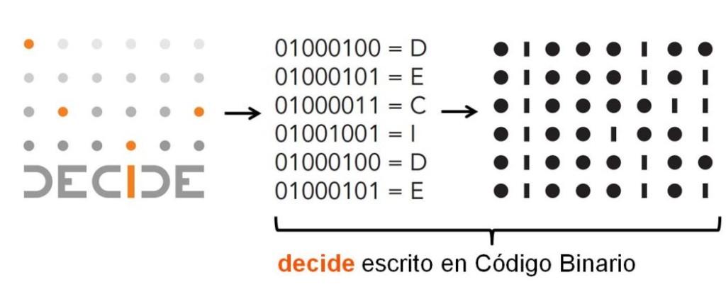 Decide escrito en código binario