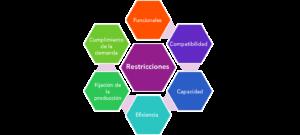 Restricciones modelo de optimización