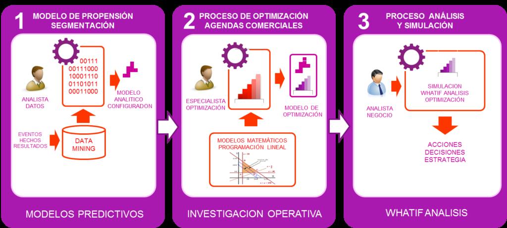 predictiva-prescriptiva-simulación