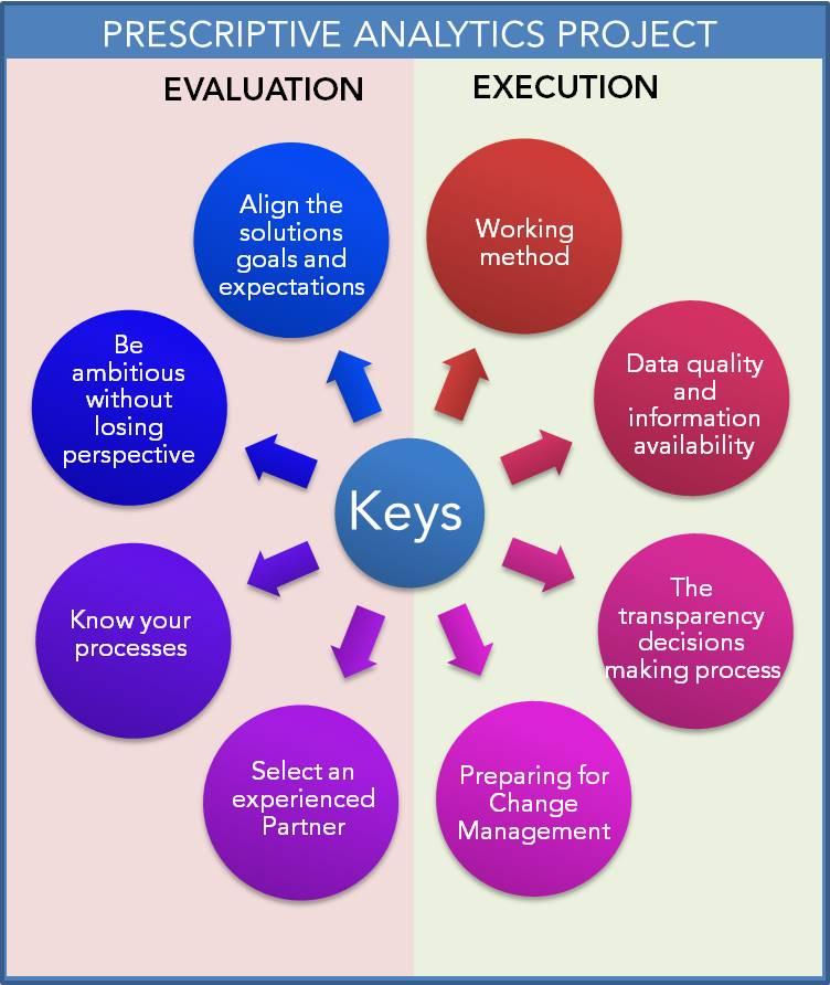 Prescriptive Analytic keys