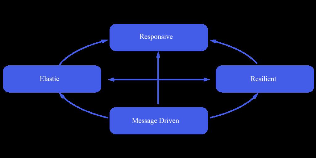 paradigma reactivo
