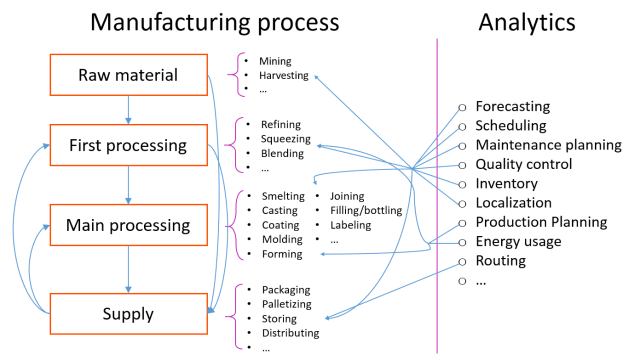Manufacturing processes and analytics problems