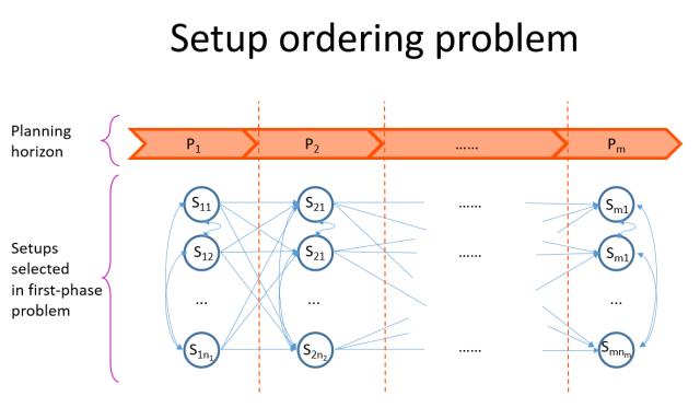Setup ordering problem
