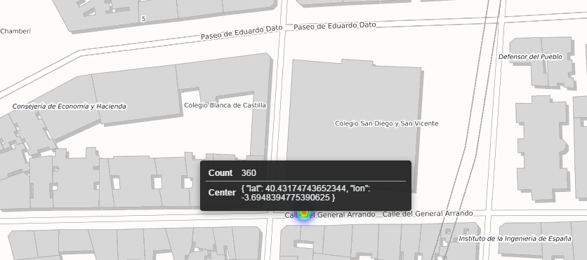 Detalle datos punto geográfico