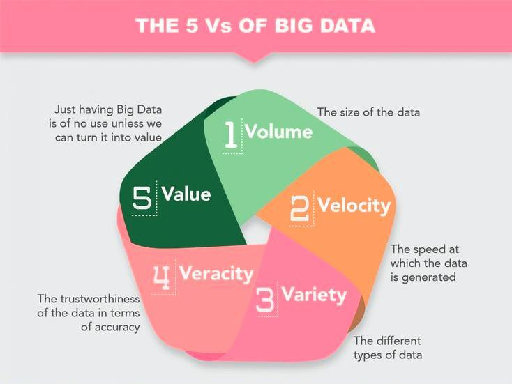Concepts big data