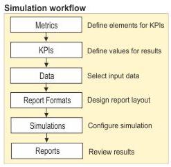 flujo de una simulacion